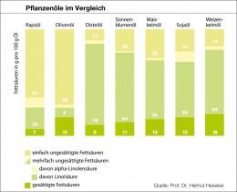 Grafik Fettsäurenzusammensetzung Speiseöle