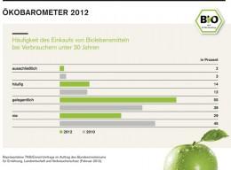 Ökobarometer 2012